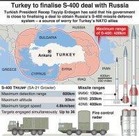 Турция включи в наряд руските зенитни системи С-400