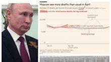 Западни медии вбесиха Путин с данни за 72% по-висока смъртност в Русия! Кремъл със светкавична реакция - крият ли колко са починали от COVID-19
