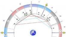 Астролог разчете звездите: Планирайте бъдещето смело