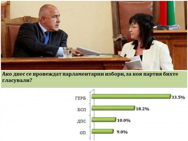 """ГОРЕЩИ ДАННИ НА """"БАРОМЕТЪР"""": ГЕРБ отвява БСП с над 15% - 33,5 на сто от българите гласуват за партията на Борисов, червените с Корнелия получават едва 18,2 (ГРАФИКА)"""