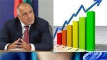 ПЪРВО В ПИК: Бойко Борисов със страхотна новина за икономиката (ГРАФИКИ)