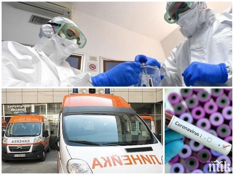 ПЪРВО В ПИК: 174 новозаразени, бум в София и областта с 89 случая. Починалите са 4 - общо 250, а в болница са вече 450 души