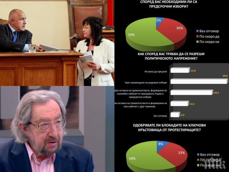 САМО В ПИК TV: Горещи данни от Център за анализи и маркетинг - 59% не искат предсрочни избори и са срещу блокадите! 39,8% чакат редовния вот за парламент (ГРАФИКИ/ОБНОВЕНА)