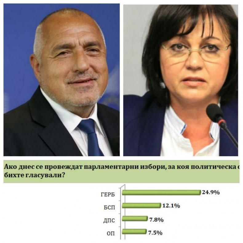 """ПЪРВО В ПИК! Горещо проучване на """"Барометър"""" - 60% не одобряват протестите за оставките на Борисов и Гешев! ГЕРБ остава твърдо първа политическа сила с 24,9%, БСП има два пъти по-малко"""
