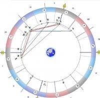 Астролог: Днес се усмихвайте и бъдете слънчеви