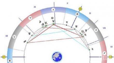 астролог загадъчно ден промените щастието съпътства авантюристите