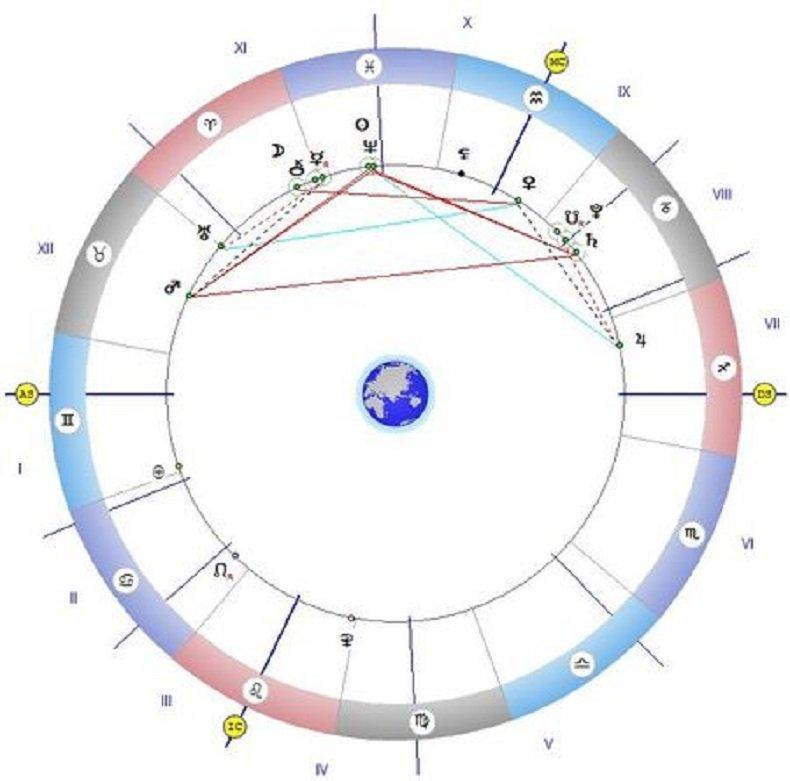 Астролог: Никакъв секс този четвъртък, откажете се и от всички важни дела