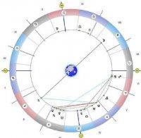 астролог прочете звездите изплатете дълговете бъдете мили състрадателни