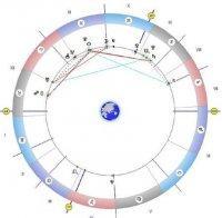 астролог разчете знаците звездите задавайте въпроси