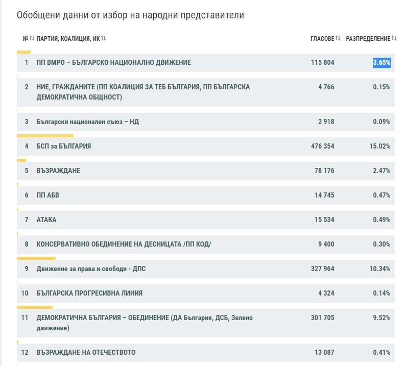 ЦИК: 98,93% протоколи: 73,86 %  протестен вот, никой не иска с ГЕРБ. ВМРО аут