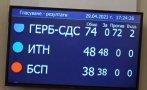 ПИК TV: ДЕПУТАТИТЕ РЕШИХА: Гласуване само с машини в секциите над 300 души